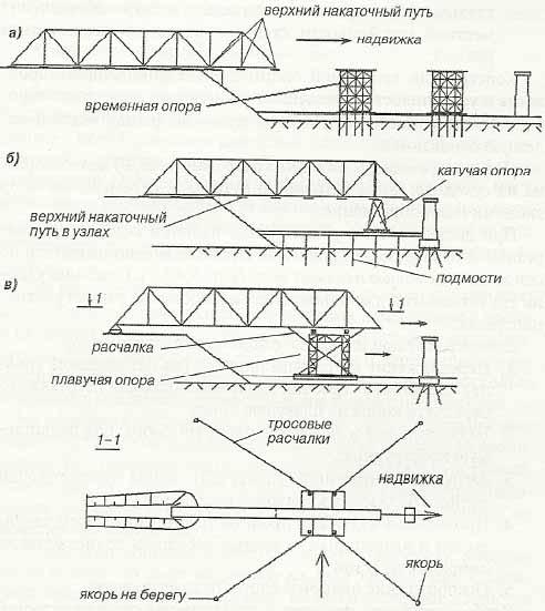 Способы продольной надвижки металлического пролетного строения